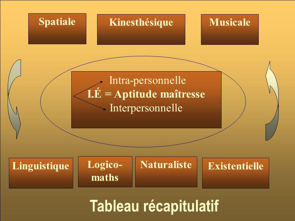 Intra-personnelle I.É = Aptitude maîtresse Interpersonnelle Spatiale KinesthésiqueMusicale Linguistique Naturaliste Logico- maths Tableau récapitulatif Existentielle