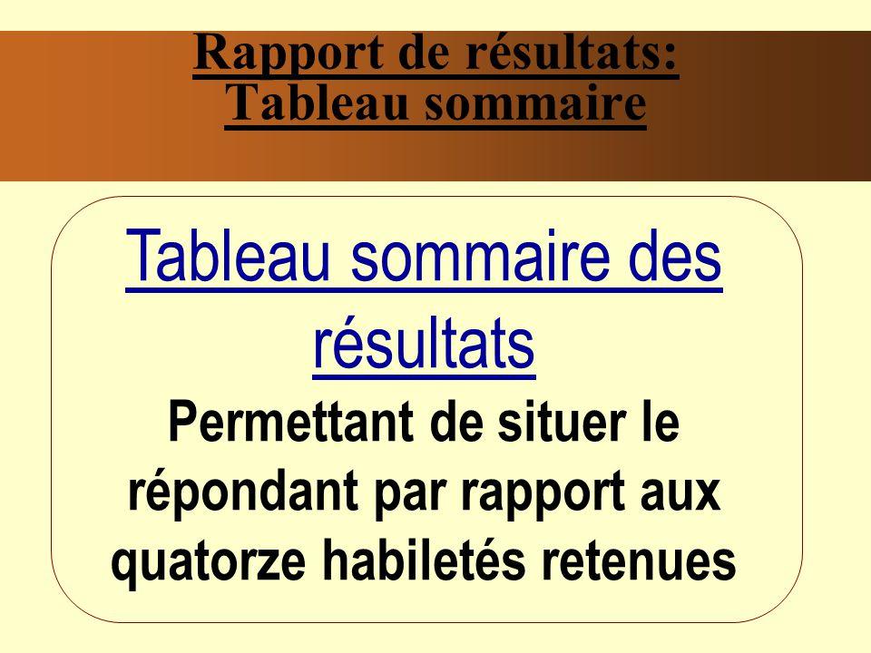 Rapport de résultats: Tableau sommaire Tableau sommaire des résultats Permettant de situer le répondant par rapport aux quatorze habiletés retenues