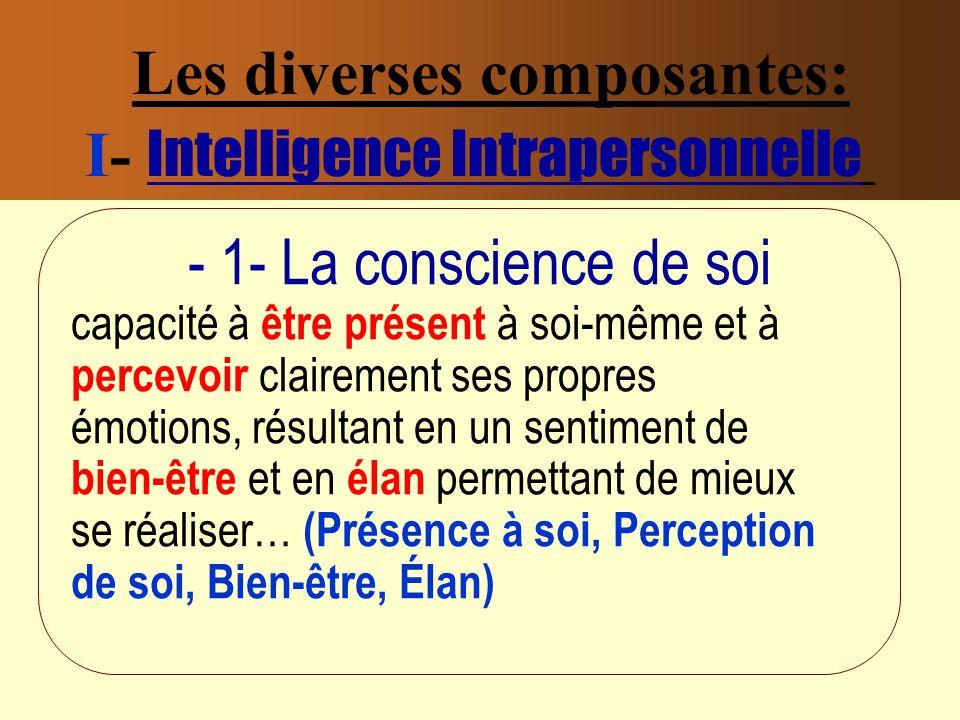 Les diverses composantes: I- Intelligence Intrapersonnelle - 1- La conscience de soi capacité à être présent à soi-même et à percevoir clairement ses propres émotions, résultant en un sentiment de bien-être et en élan permettant de mieux se réaliser… (Présence à soi, Perception de soi, Bien-être, Élan)