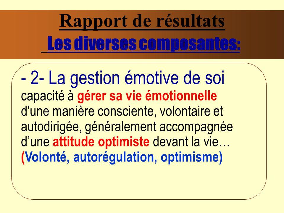 Rapport de résultats Les diverses composantes: - 2- La gestion émotive de soi capacité à gérer sa vie émotionnelle d une manière consciente, volontaire et autodirigée, généralement accompagnée dune attitude optimiste devant la vie… (Volonté, autorégulation, optimisme)