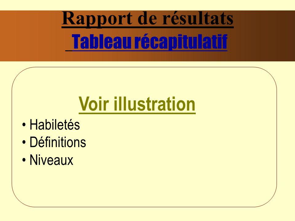 Rapport de résultats Tableau récapitulatif Voir illustration Habiletés Définitions Niveaux
