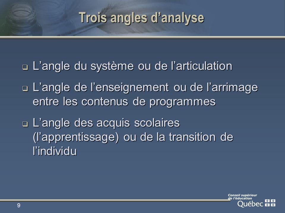 9 Trois angles danalyse Langle du système ou de larticulation Langle du système ou de larticulation Langle de lenseignement ou de larrimage entre les