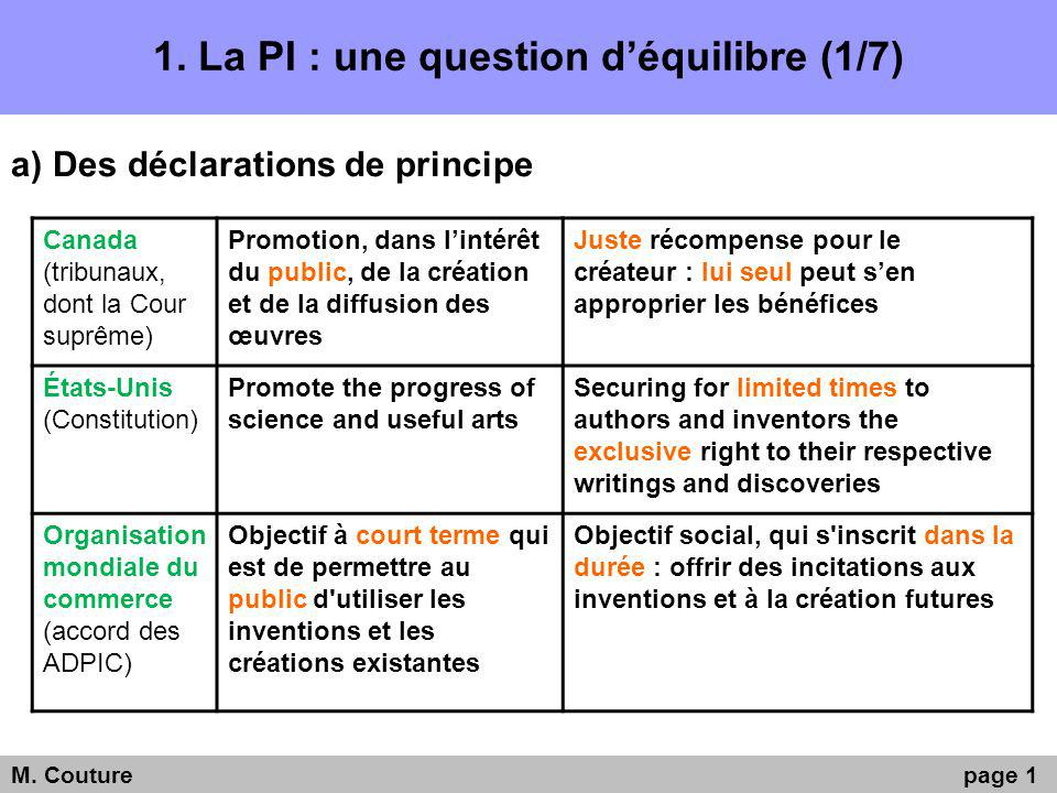 1.La PI : une question déquilibre (1/7) a)Des déclarations de principe M.