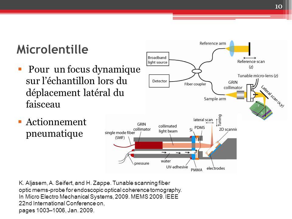 Microlentille 10 Pour un focus dynamique sur léchantillon lors du déplacement latéral du faisceau Actionnement pneumatique K. Aljasem, A. Seifert, and