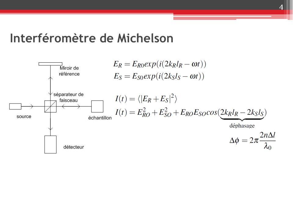 Principe de lOCT 5 Source de forme gaussienne ( λ 0,λ) Longueur de cohérence : Champs réfléchis:,,, réponse spectrale de léchantillon intensité détectée :