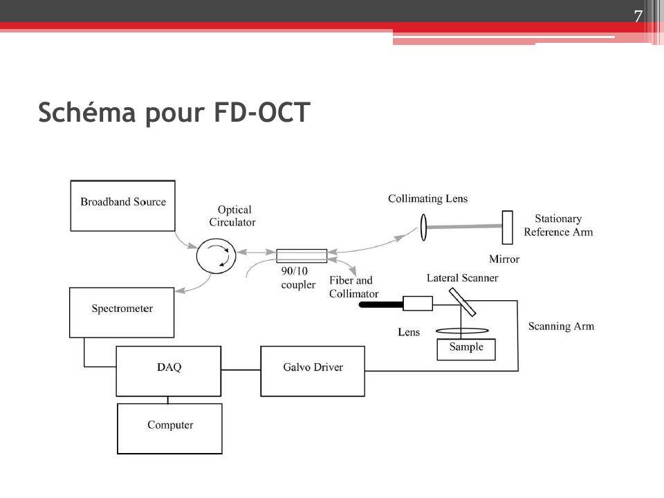 Schéma pour FD-OCT 7