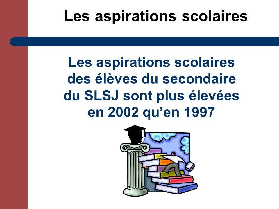 Les aspirations scolaires Les aspirations scolaires des élèves du secondaire du SLSJ sont plus élevées en 2002 quen 1997