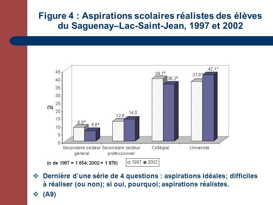 Figure 4 : Aspirations scolaires réalistes des élèves du Saguenay–Lac-Saint-Jean, 1997 et 2002 Dernière dune série de 4 questions : aspirations idéales; difficiles à réaliser (ou non); si oui, pourquoi; aspirations réalistes.