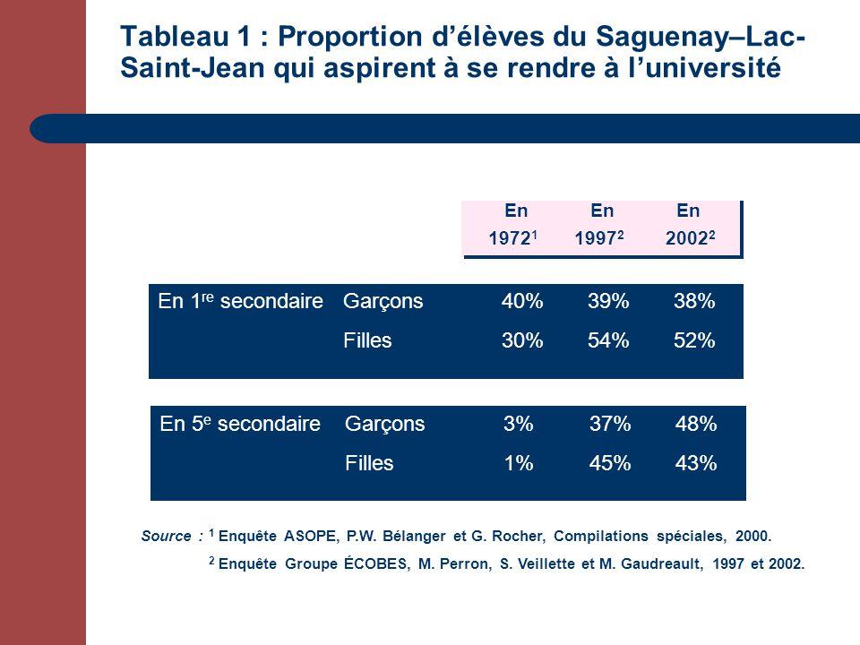 Tableau 1 : Proportion délèves du Saguenay–Lac- Saint-Jean qui aspirent à se rendre à luniversité En secondaire 1Garçons40%39%38% Filles30%54%52% En 5 e secondaireGarçons3%37%48% Filles1%45%43% En EnEn 1972 1 1997 2 2002 2 En 1 re secondaireGarçons40%39%38% Filles30%54%52% Source : 1 Enquête ASOPE, P.W.