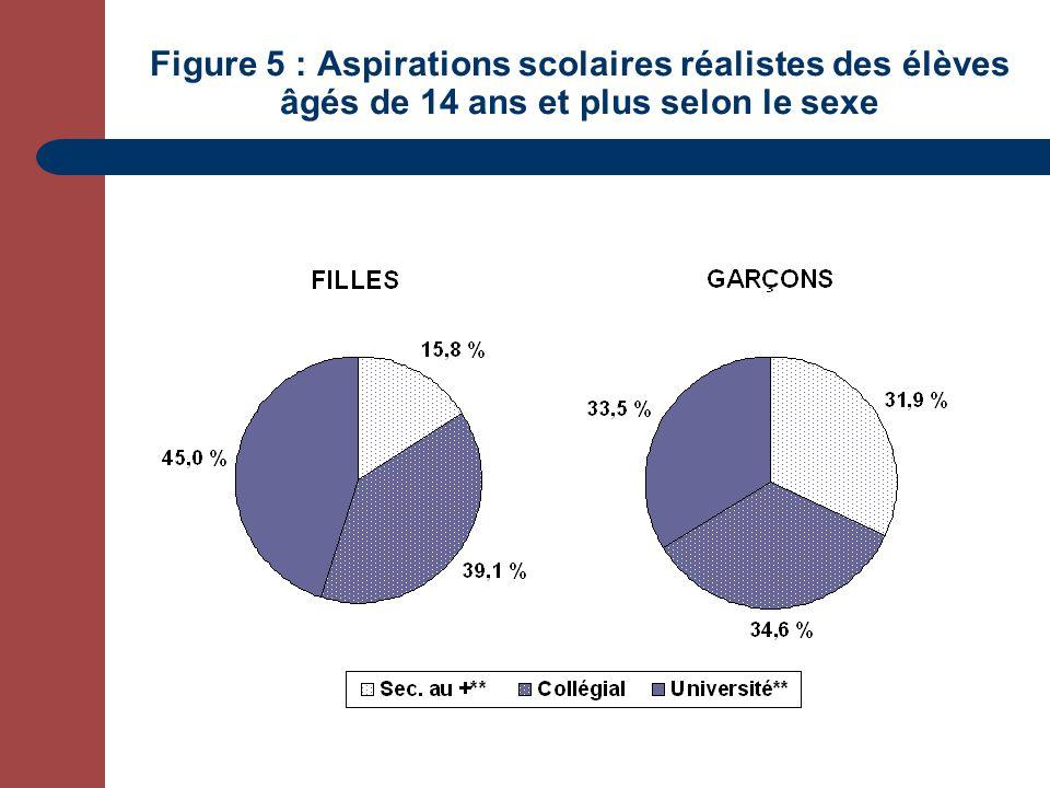 Figure 5 : Aspirations scolaires réalistes des élèves âgés de 14 ans et plus selon le sexe