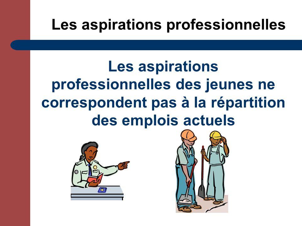 Les aspirations professionnelles Les aspirations professionnelles des jeunes ne correspondent pas à la répartition des emplois actuels