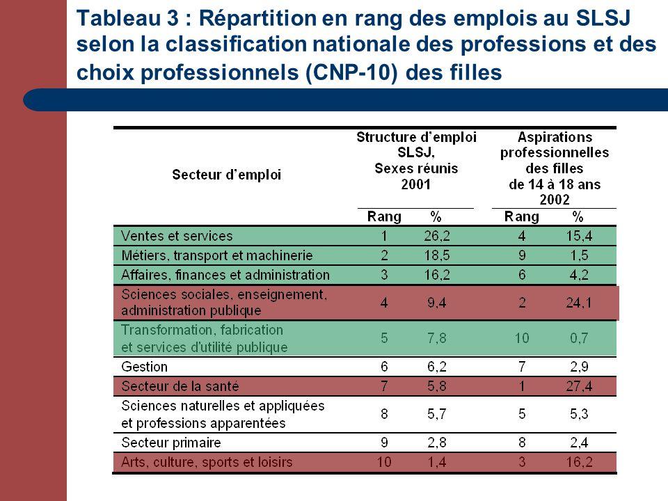 Tableau 3 : Répartition en rang des emplois au SLSJ selon la classification nationale des professions et des choix professionnels (CNP-10) des filles