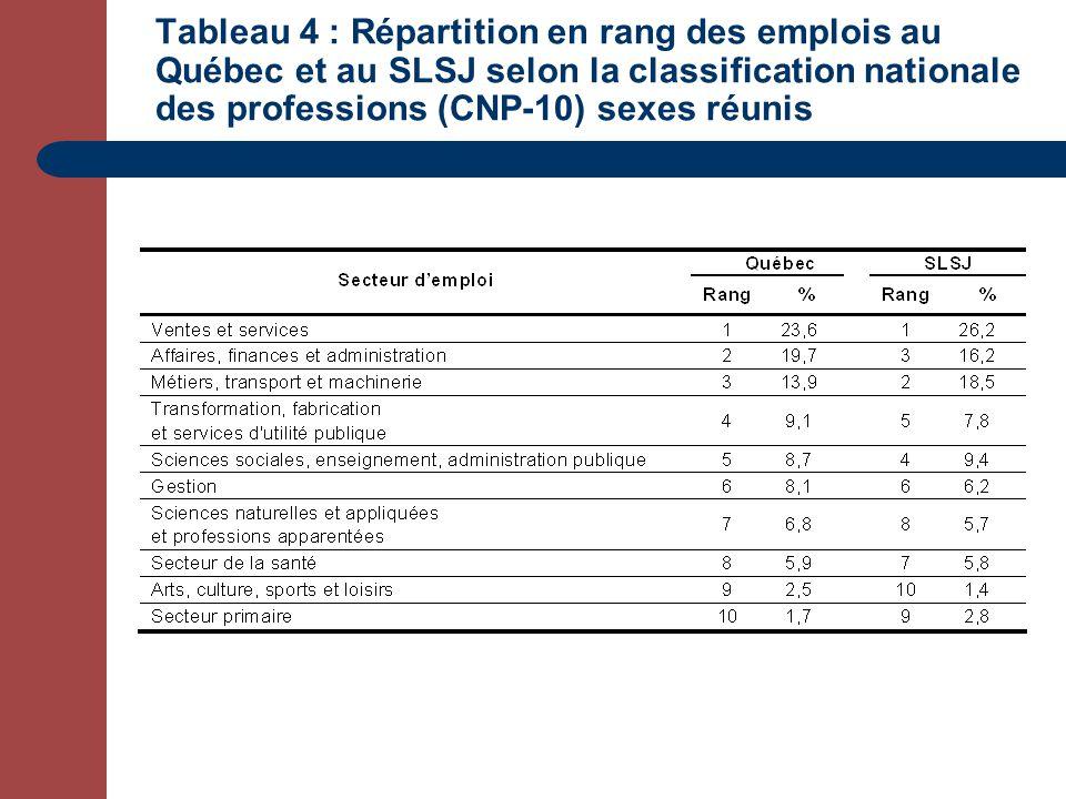 Tableau 4 : Répartition en rang des emplois au Québec et au SLSJ selon la classification nationale des professions (CNP-10) sexes réunis