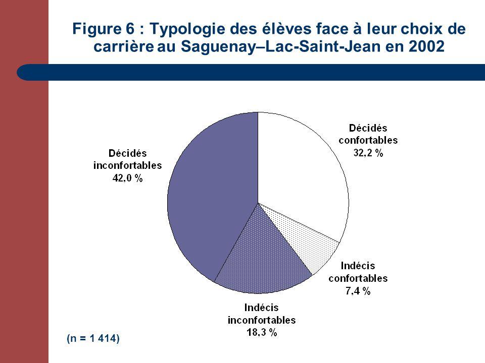 Figure 6 : Typologie des élèves face à leur choix de carrière au Saguenay–Lac-Saint-Jean en 2002 (n = 1 414)