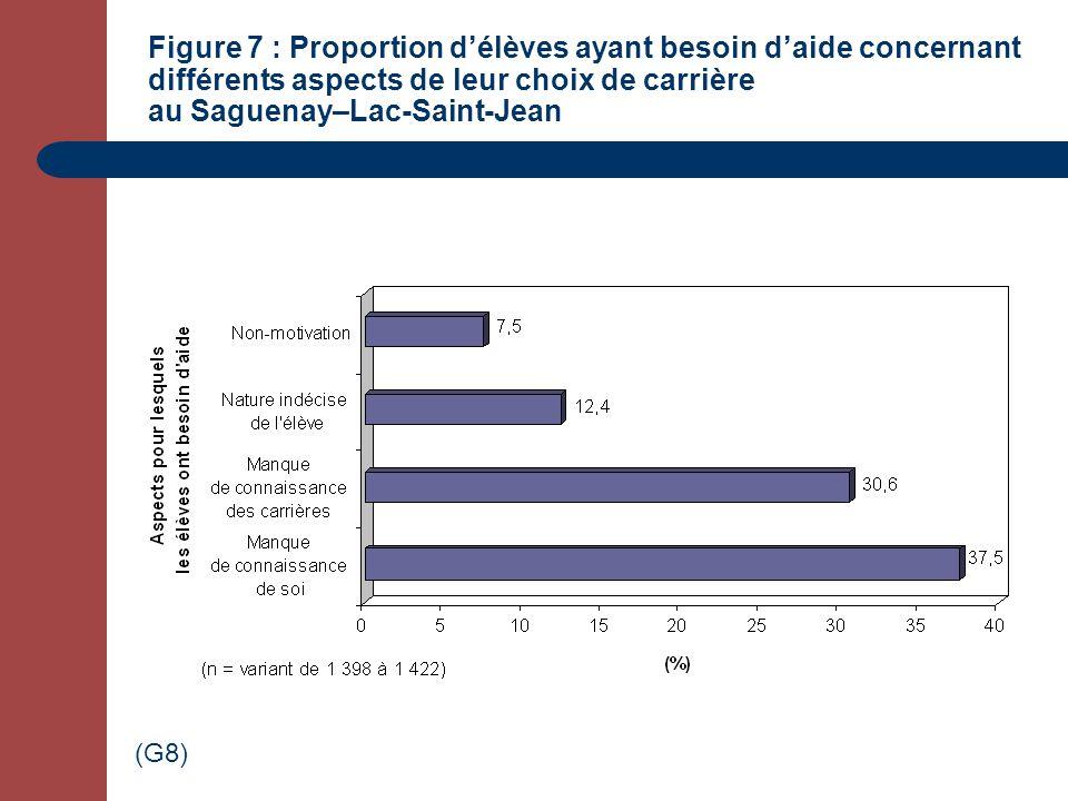 Figure 7 : Proportion délèves ayant besoin daide concernant différents aspects de leur choix de carrière au Saguenay–Lac-Saint-Jean (G8)