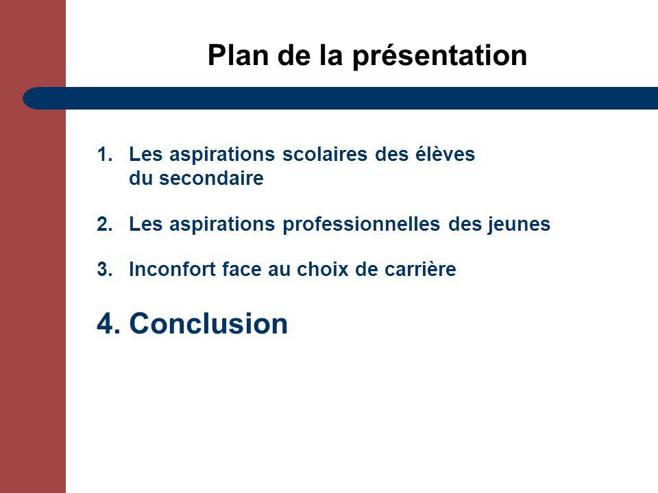 Plan de la présentation 1.Les aspirations scolaires des élèves du secondaire 2.Les aspirations professionnelles des jeunes 3.Inconfort face au choix de carrière 4.Conclusion