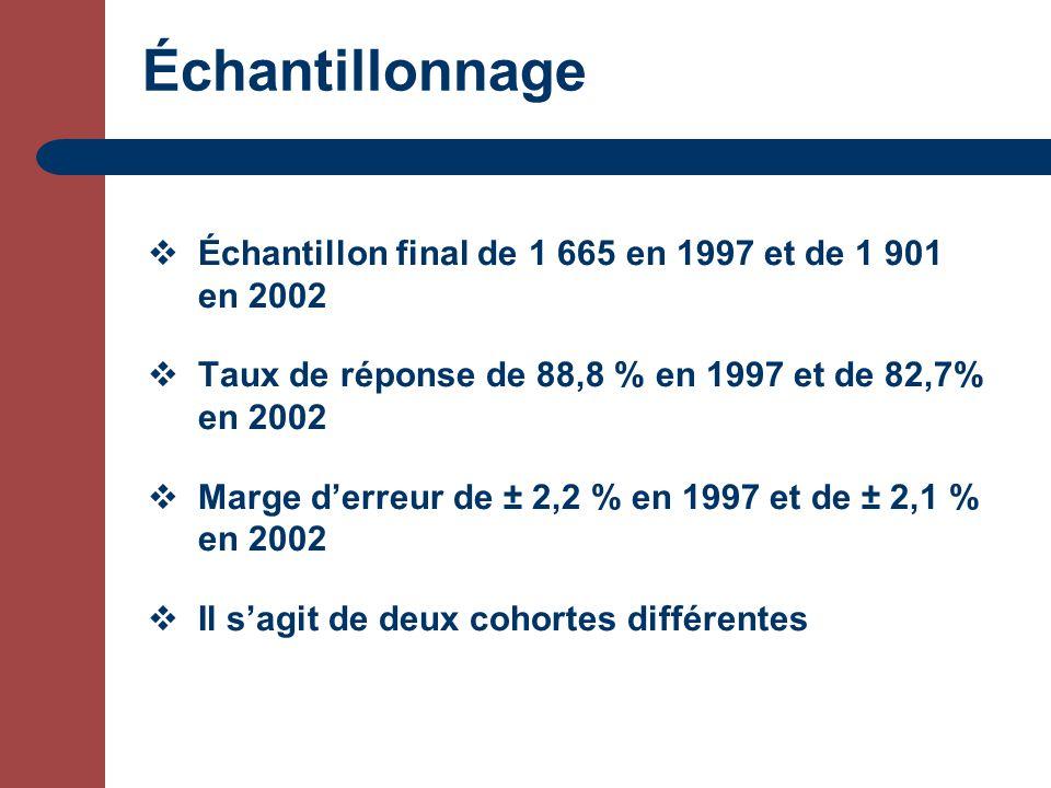 Échantillonnage Échantillon final de 1 665 en 1997 et de 1 901 en 2002 Taux de réponse de 88,8 % en 1997 et de 82,7% en 2002 Marge derreur de ± 2,2 % en 1997 et de ± 2,1 % en 2002 Il sagit de deux cohortes différentes