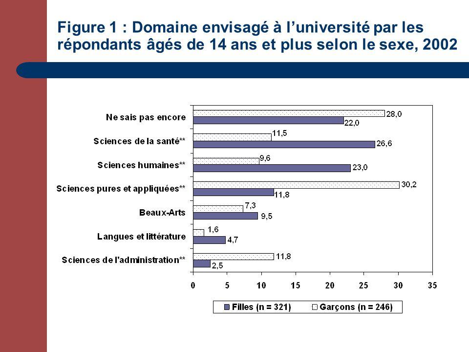 Figure 1 : Domaine envisagé à luniversité par les répondants âgés de 14 ans et plus selon le sexe, 2002