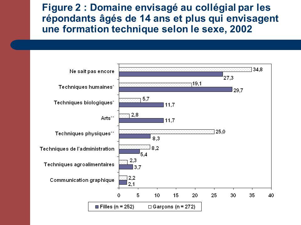 Figure 2 : Domaine envisagé au collégial par les répondants âgés de 14 ans et plus qui envisagent une formation technique selon le sexe, 2002