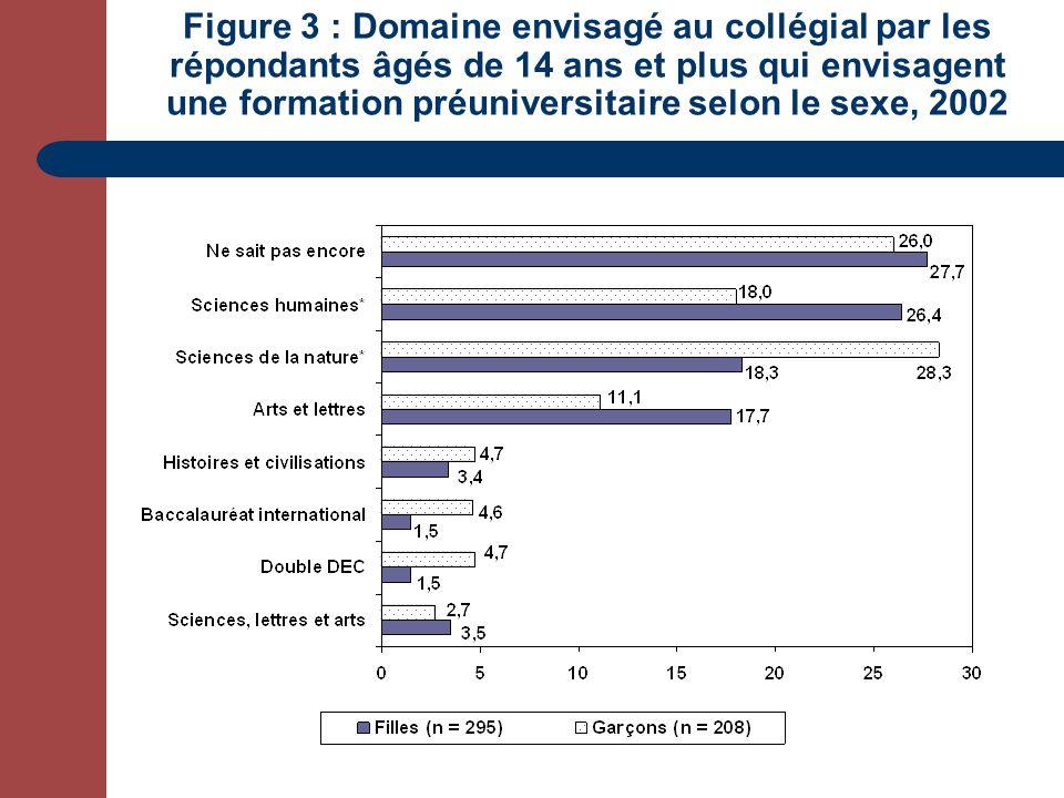 Figure 3 : Domaine envisagé au collégial par les répondants âgés de 14 ans et plus qui envisagent une formation préuniversitaire selon le sexe, 2002