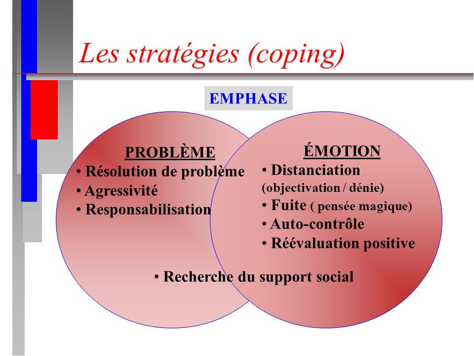 Les stratégies (coping) EMPHASE PROBLÈME Résolution de problème Agressivité Responsabilisation ÉMOTION Distanciation (objectivation / dénie) Fuite ( pensée magique) Auto-contrôle Réévaluation positive Recherche du support social