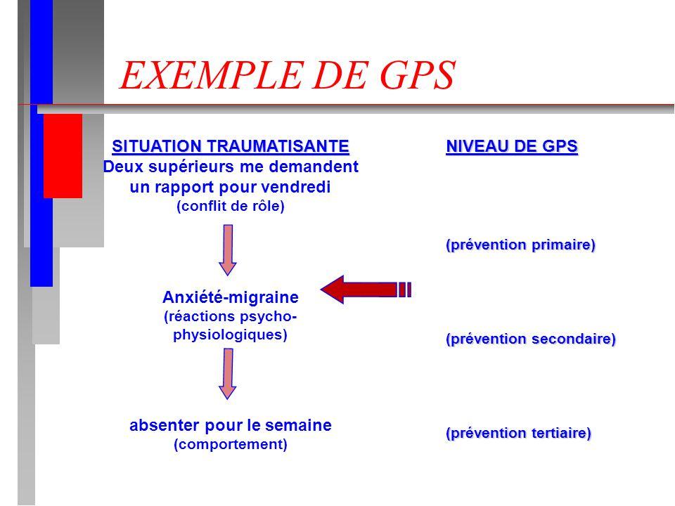 EXEMPLE DE GPS SITUATION TRAUMATISANTE Deux supérieurs me demandent un rapport pour vendredi (conflit de rôle) Anxiété-migraine (réactions psycho- physiologiques) absenter pour le semaine (comportement) NIVEAU DE GPS (prévention primaire) (prévention secondaire) (prévention tertiaire)