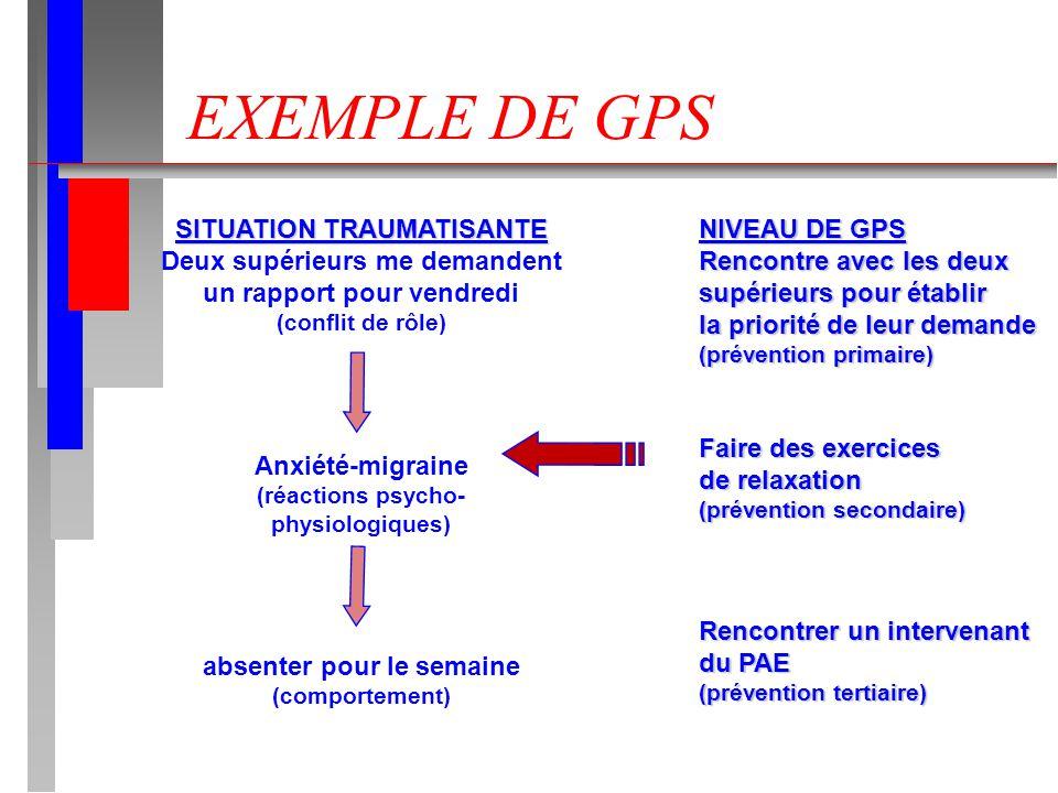 EXEMPLE DE GPS SITUATION TRAUMATISANTE Deux supérieurs me demandent un rapport pour vendredi (conflit de rôle) Anxiété-migraine (réactions psycho- physiologiques) absenter pour le semaine (comportement) NIVEAU DE GPS Rencontre avec les deux supérieurs pour établir la priorité de leur demande (prévention primaire) Faire des exercices de relaxation (prévention secondaire) Rencontrer un intervenant du PAE (prévention tertiaire)