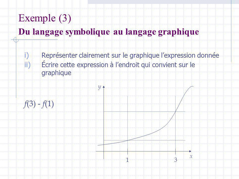 Exemple (3) Du langage symbolique au langage graphique i) Représenter clairement sur le graphique lexpression donnée ii) Écrire cette expression à lendroit qui convient sur le graphique f (3) - f (1) 13 x y