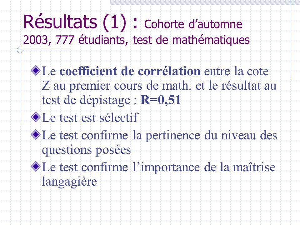 Résultats (1) : Cohorte dautomne 2003, 777 étudiants, test de mathématiques Le coefficient de corrélation entre la cote Z au premier cours de math.