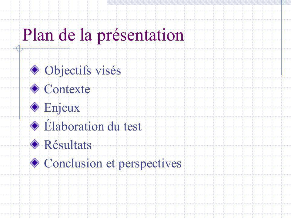 Plan de la présentation Objectifs visés Contexte Enjeux Élaboration du test Résultats Conclusion et perspectives