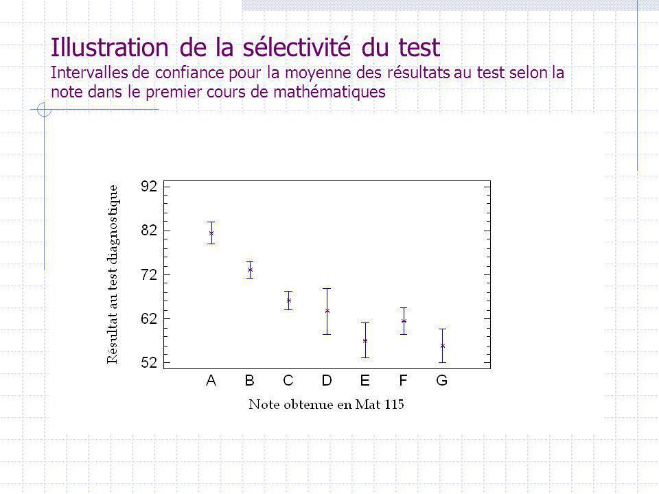 Illustration de la sélectivité du test Intervalles de confiance pour la moyenne des résultats au test selon la note dans le premier cours de mathématiques