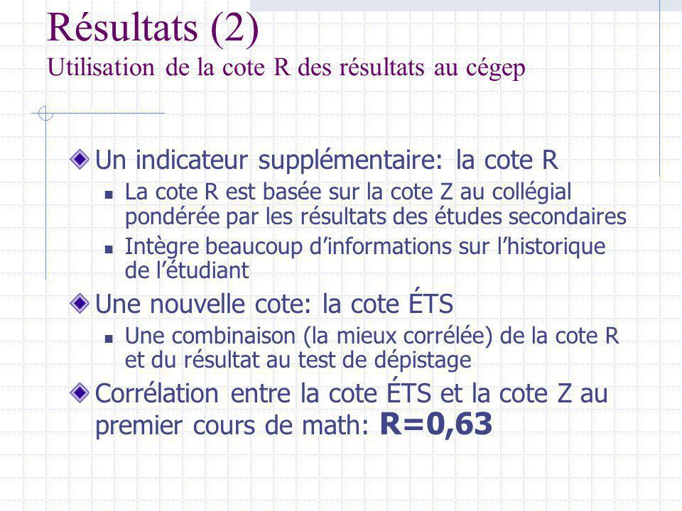 Résultats (2) Utilisation de la cote R des résultats au cégep Un indicateur supplémentaire: la cote R La cote R est basée sur la cote Z au collégial pondérée par les résultats des études secondaires Intègre beaucoup dinformations sur lhistorique de létudiant Une nouvelle cote: la cote ÉTS Une combinaison (la mieux corrélée) de la cote R et du résultat au test de dépistage Corrélation entre la cote ÉTS et la cote Z au premier cours de math: R=0,63