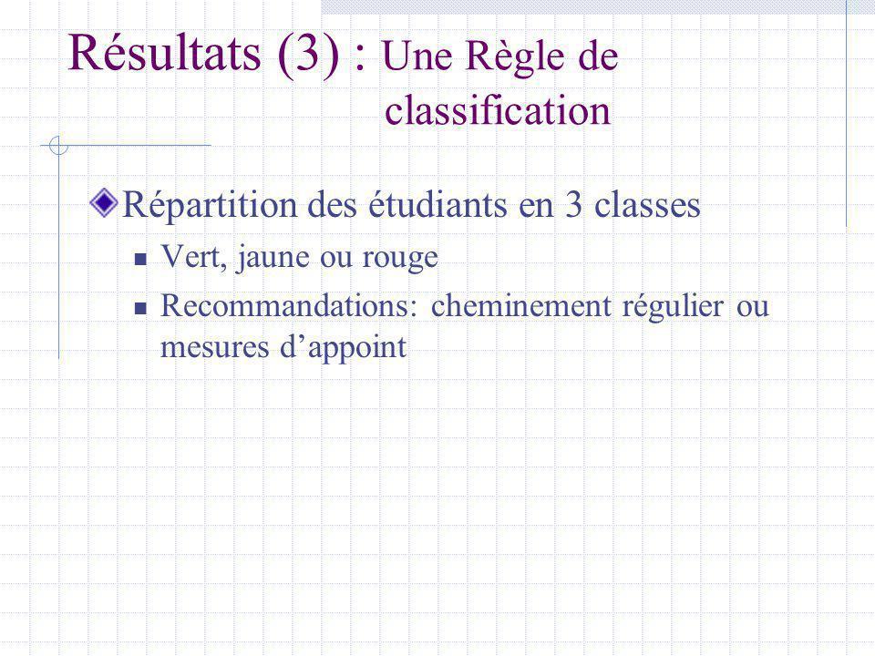 Résultats (3) : Une Règle de classification Répartition des étudiants en 3 classes Vert, jaune ou rouge Recommandations: cheminement régulier ou mesures dappoint