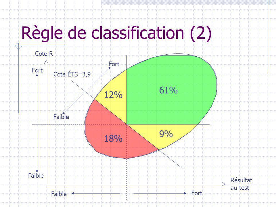 Règle de classification (2) Résultat au test Cote R Fort Faible Cote ÉTS=3,9 Faible Fort Faible 18% 61% 9% 12%