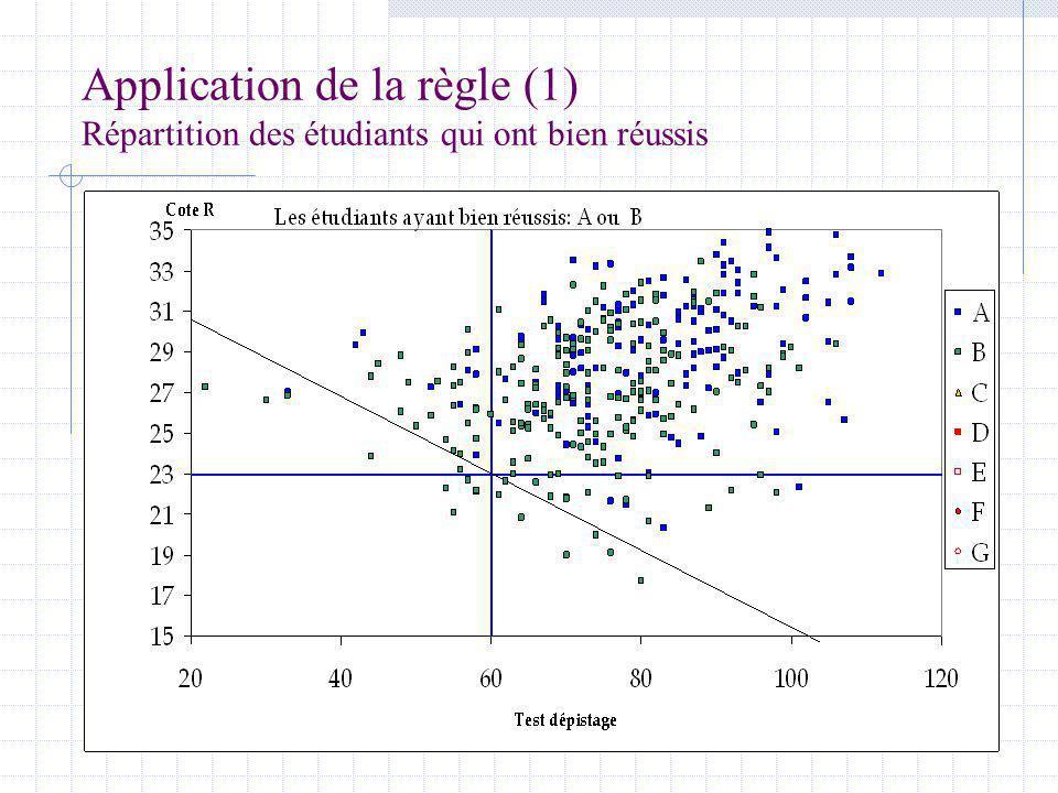 Application de la règle (1) Répartition des étudiants qui ont bien réussis