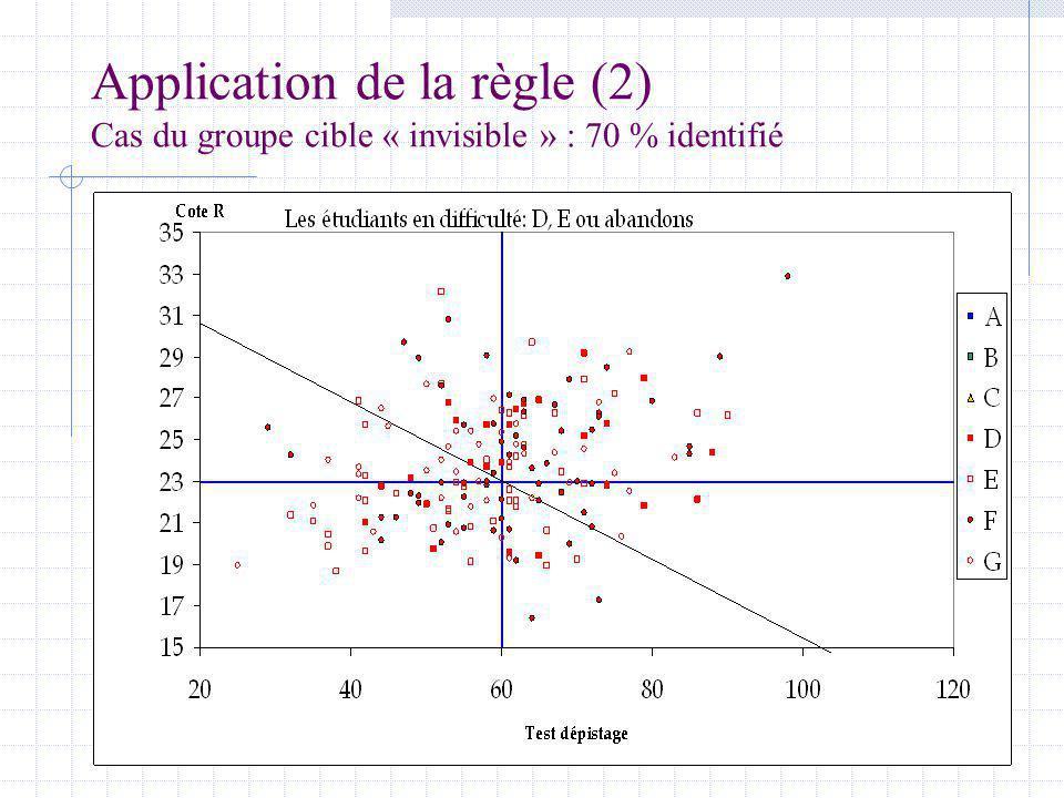 Application de la règle (2) Cas du groupe cible « invisible » : 70 % identifié