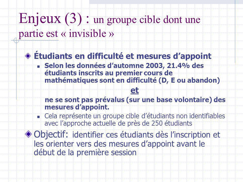 Enjeux (3) : un groupe cible dont une partie est « invisible » Étudiants en difficulté et mesures dappoint Selon les données dautomne 2003, 21.4% des étudiants inscrits au premier cours de mathématiques sont en difficulté (D, E ou abandon) et ne se sont pas prévalus (sur une base volontaire) des mesures dappoint.