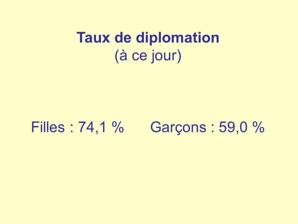 Taux de diplomation (à ce jour) Filles : 74,1 % Garçons : 59,0 %