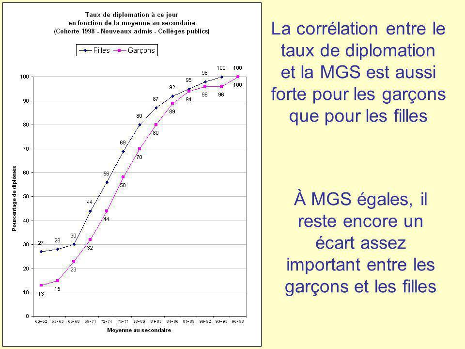 La corrélation entre le taux de diplomation et la MGS est aussi forte pour les garçons que pour les filles À MGS égales, il reste encore un écart asse