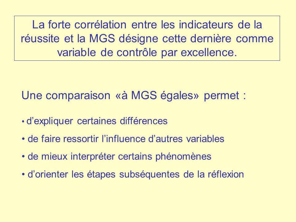 La forte corrélation entre les indicateurs de la réussite et la MGS désigne cette dernière comme variable de contrôle par excellence. dexpliquer certa