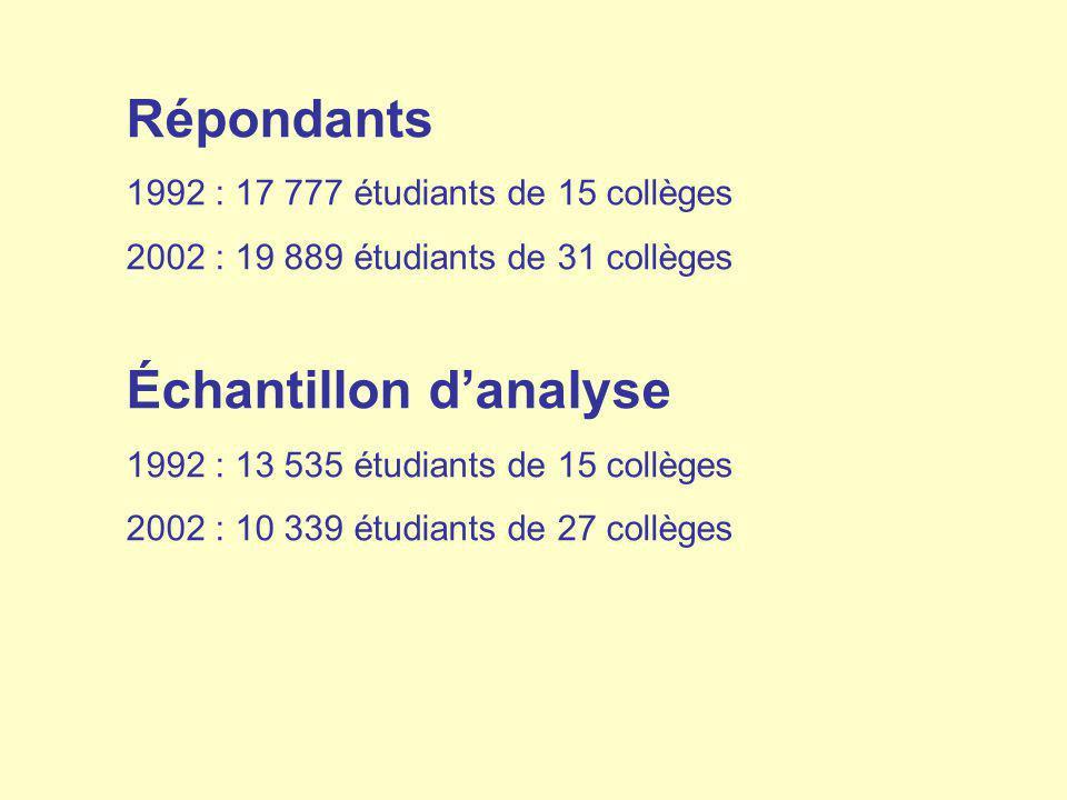 Répondants 1992 : 17 777 étudiants de 15 collèges 2002 : 19 889 étudiants de 31 collèges Échantillon danalyse 1992 : 13 535 étudiants de 15 collèges 2