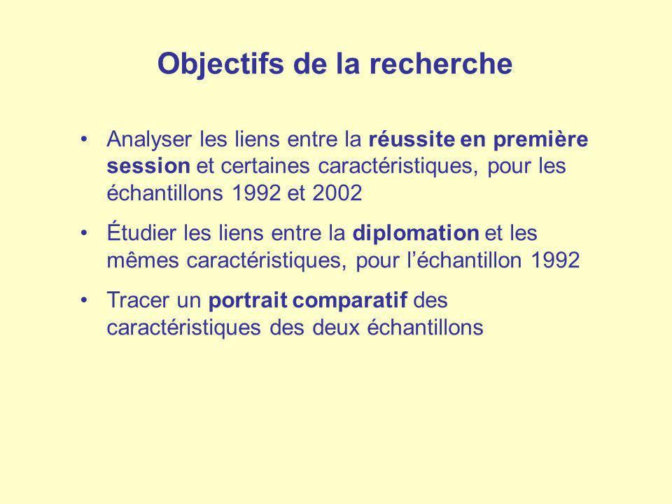 Objectifs de la recherche Analyser les liens entre la réussite en première session et certaines caractéristiques, pour les échantillons 1992 et 2002 É