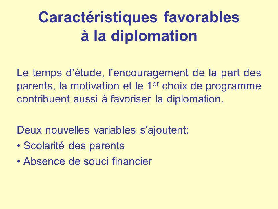 Caractéristiques favorables à la diplomation Le temps détude, lencouragement de la part des parents, la motivation et le 1 er choix de programme contr