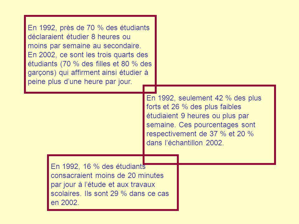 En 1992, près de 70 % des étudiants déclaraient étudier 8 heures ou moins par semaine au secondaire. En 2002, ce sont les trois quarts des étudiants (