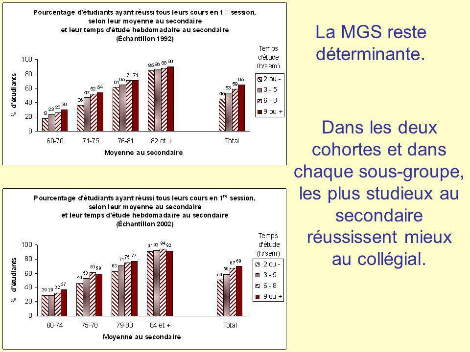 La MGS reste déterminante. Dans les deux cohortes et dans chaque sous-groupe, les plus studieux au secondaire réussissent mieux au collégial.