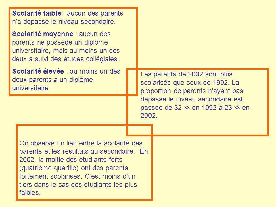Les parents de 2002 sont plus scolarisés que ceux de 1992. La proportion de parents nayant pas dépassé le niveau secondaire est passée de 32 % en 1992