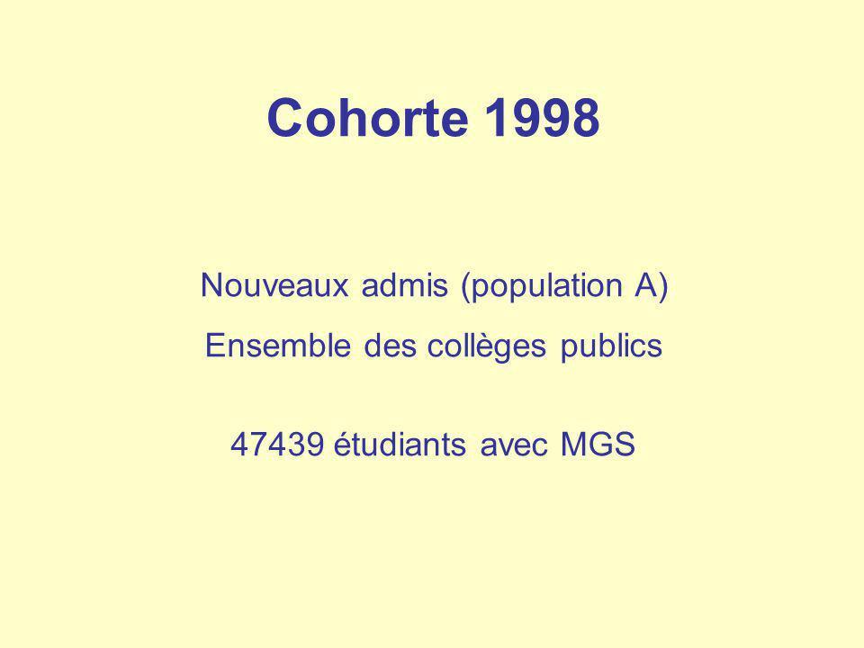 Cohorte 1998 Nouveaux admis (population A) Ensemble des collèges publics 47439 étudiants avec MGS