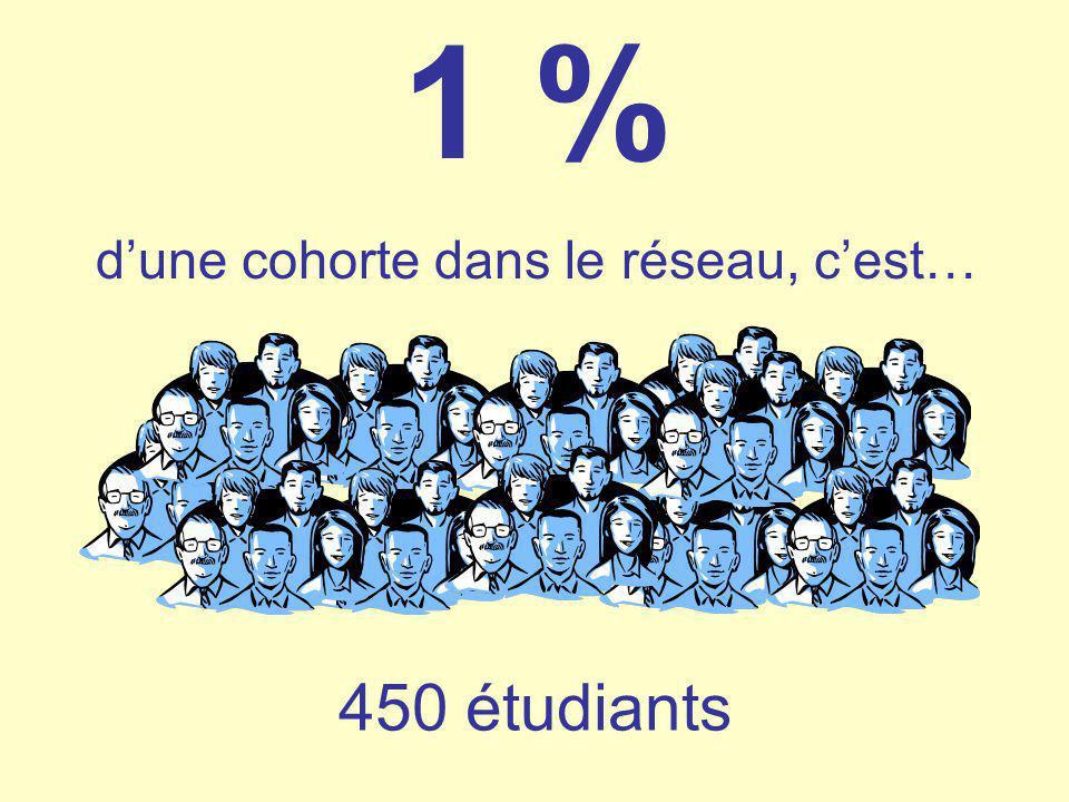 1 % dune cohorte dans le réseau, cest… 450 étudiants