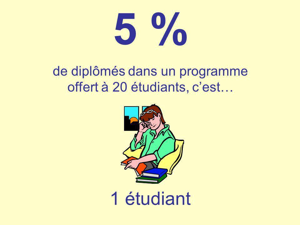 5 % de diplômés dans un programme offert à 20 étudiants, cest… 1 étudiant