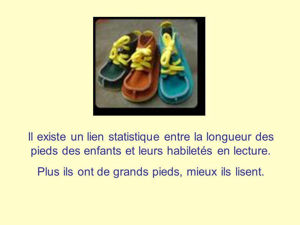 Il existe un lien statistique entre la longueur des pieds des enfants et leurs habiletés en lecture. Plus ils ont de grands pieds, mieux ils lisent.